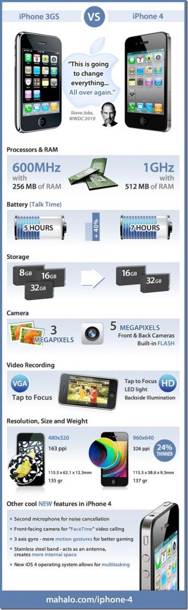 Comparaise de l'iPhone 3GS avec l' iPhone 4